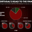 Graphic: Portugal's lucky road to Euro final